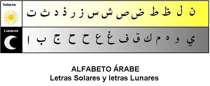 Letras solares y letras lunares